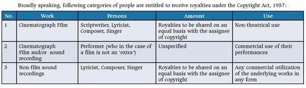 Copyright-Act